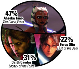 IMAGE: Poll results